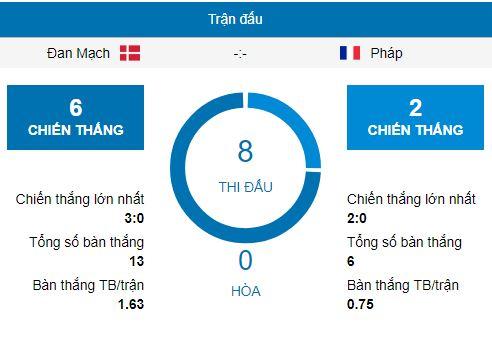 Dự đoán World Cup Đan Mạch vs Pháp, 21h00 ngày 26/06 2